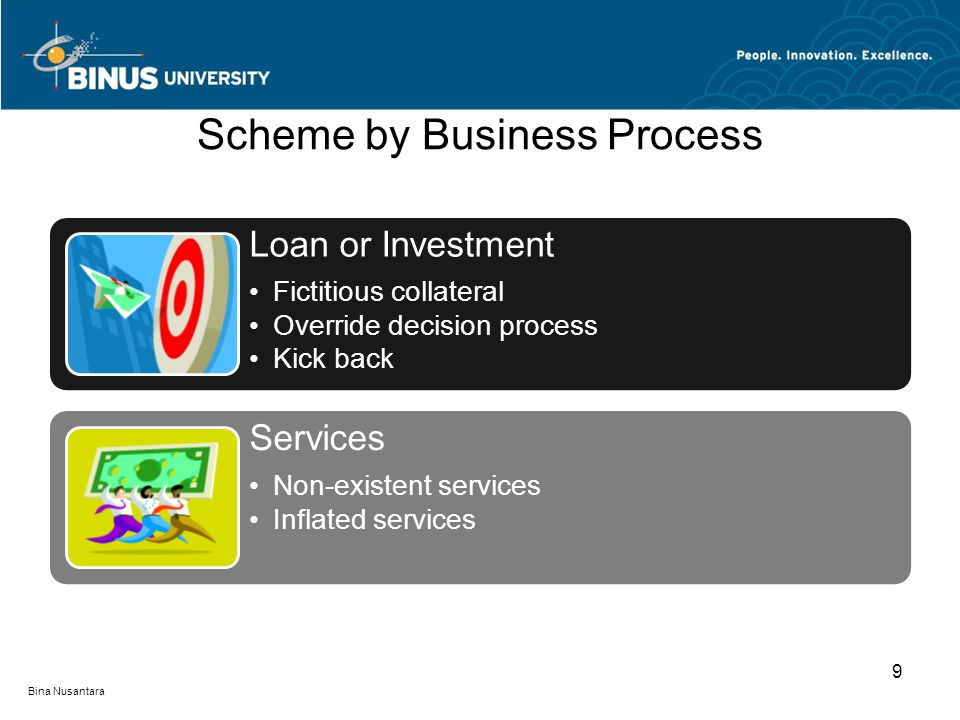 Scheme by Business Process Loan or Investment Fictitious collateral Override decision process Kick back Services Non-existent services Inflated services Bina Nusantara 9