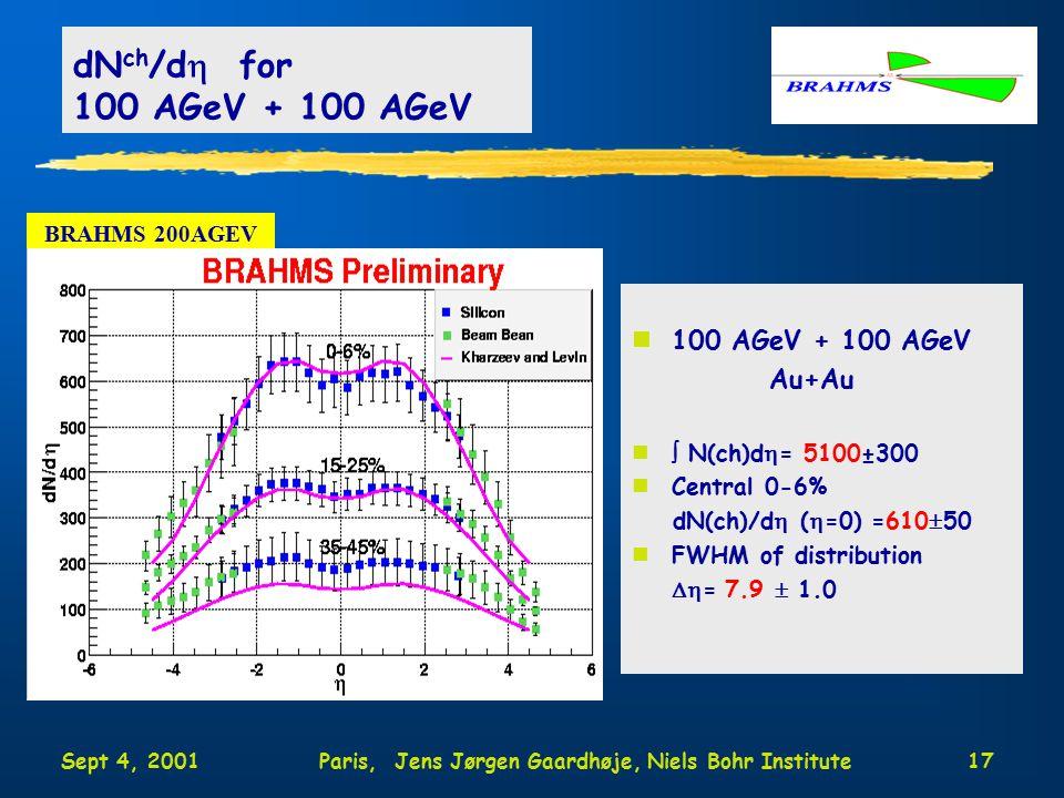 Sept 4, 2001Paris, Jens Jørgen Gaardhøje, Niels Bohr Institute17 dN ch /d  for 100 AGeV + 100 AGeV n100 AGeV + 100 AGeV Au+Au n  N(ch)d  = 5100±300 nCentral 0-6% dN(ch)/d  (  =0) =610  50 nFWHM of distribution  = 7.9  1.0 BRAHMS 200AGEV