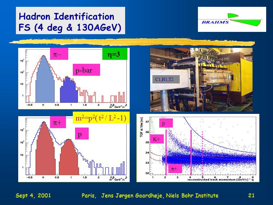 Sept 4, 2001Paris, Jens Jørgen Gaardhøje, Niels Bohr Institute21 Hadron Identification FS (4 deg & 130AGeV)  p-bar  =3 C1,H1,T2 ++ p m 2 =p 2 ( t 2 / L 2 -1) ++ p K+