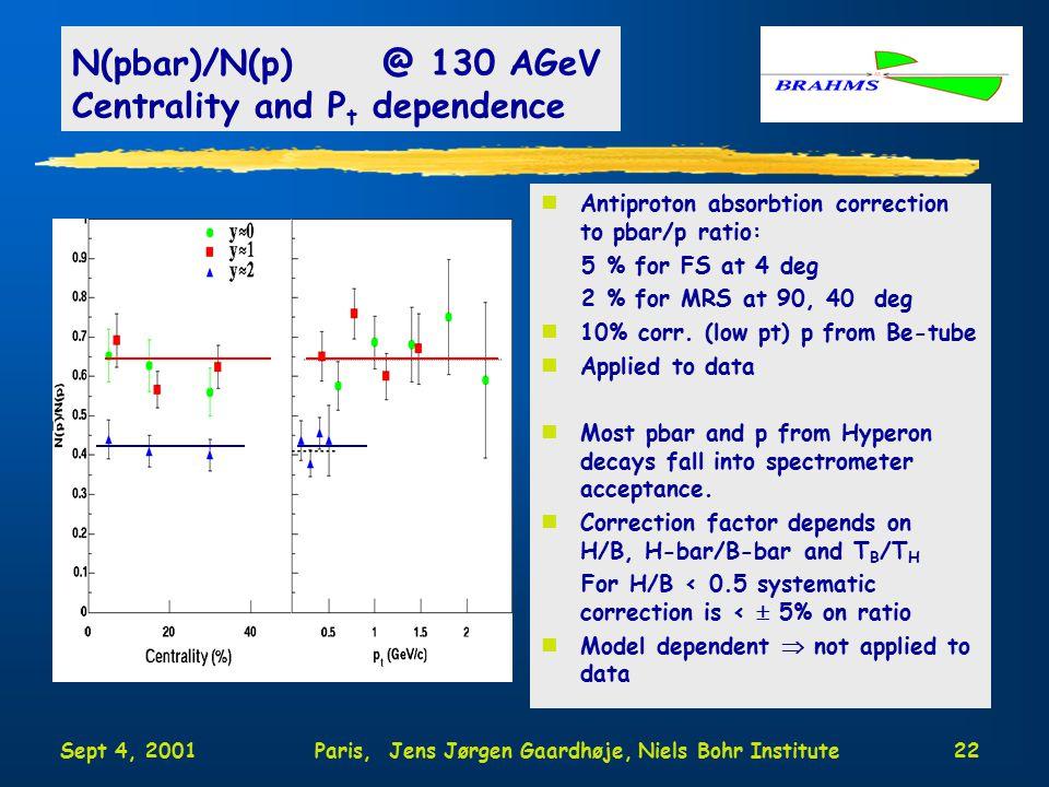 Sept 4, 2001Paris, Jens Jørgen Gaardhøje, Niels Bohr Institute22 N(pbar)/N(p) @ 130 AGeV Centrality and P t dependence nAntiproton absorbtion correction to pbar/p ratio: 5 % for FS at 4 deg 2 % for MRS at 90, 40 deg n10% corr.