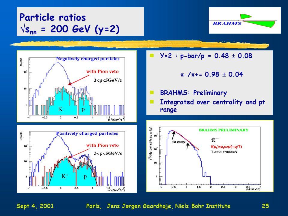 Sept 4, 2001Paris, Jens Jørgen Gaardhøje, Niels Bohr Institute25 Particle ratios  s nn = 200 GeV (y=2) nY=2 : p-bar/p = 0.48  0.08  -/  += 0.98  0.04 nBRAHMS: Preliminary nIntegrated over centrality and pt range K-K- p-p- K+K+ p