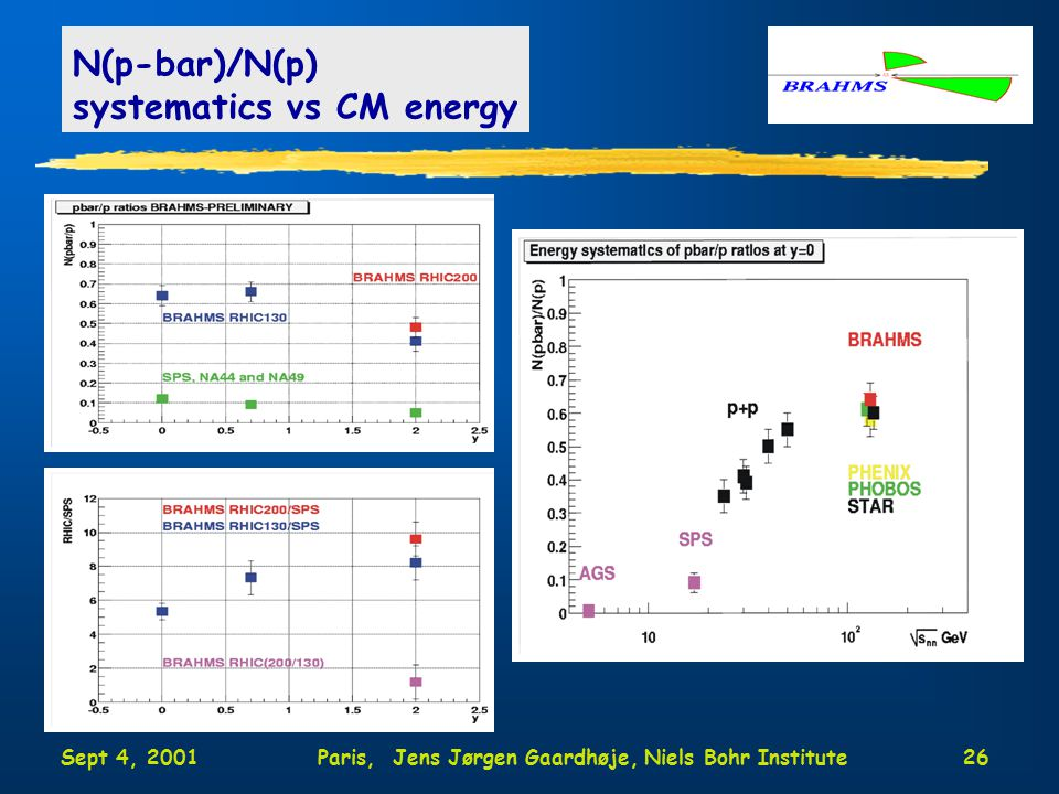 Sept 4, 2001Paris, Jens Jørgen Gaardhøje, Niels Bohr Institute26 N(p-bar)/N(p) systematics vs CM energy