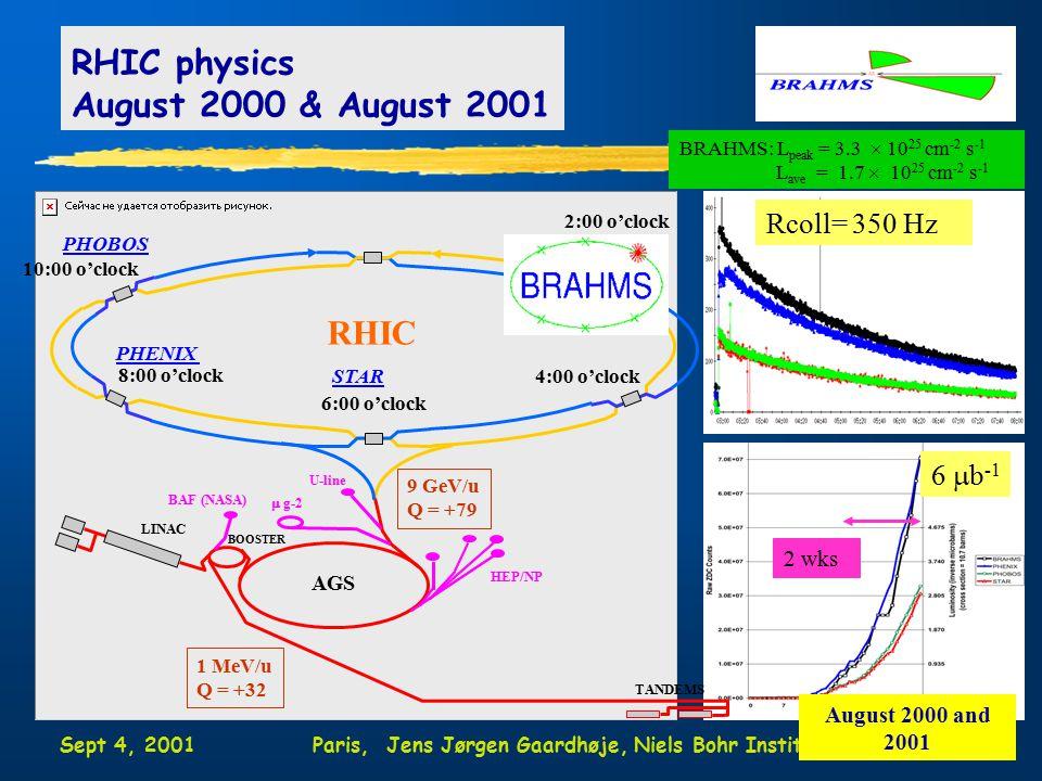 Sept 4, 2001Paris, Jens Jørgen Gaardhøje, Niels Bohr Institute3 RHIC physics August 2000 & August 2001 2:00 o'clock 4:00 o'clock 6:00 o'clock 8:00 o'clock 10:00 o'clock STAR PHENIX RHIC AGS LINAC BOOSTER TANDEMS 9 GeV/u Q = +79 1 MeV/u Q = +32 HEP/NP  g-2 U-line BAF (NASA) BRAHMS: L peak = 3.3  10 25 cm -2 s -1 L ave = 1.7  10 25 cm -2 s -1 Rcoll= 350 Hz PHOBOS 6  b -1 2 wks August 2000 and 2001