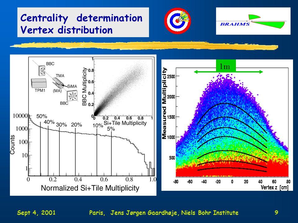 Sept 4, 2001Paris, Jens Jørgen Gaardhøje, Niels Bohr Institute20 Hadron identification MRS (90, 40 deg) m 2 =p 2 ( t 2 / L 2 -1) p-bar  KK p  =0  =3 p K  0 p, pbar K±  
