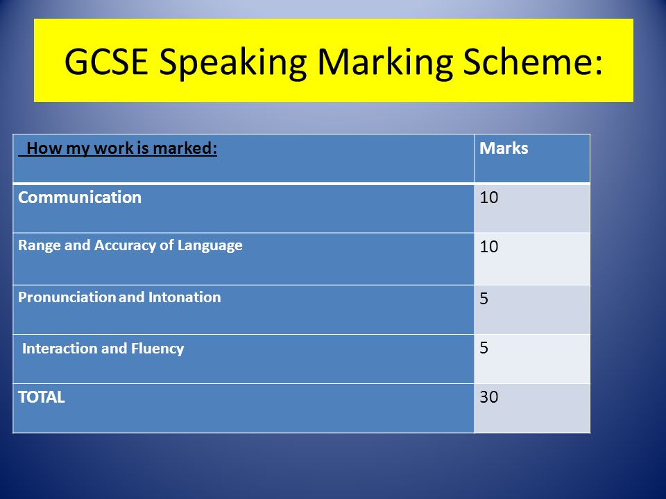 GCSE Speaking Marking Scheme: How my work is marked:Marks Communication10 Range and Accuracy of Language 10 Pronunciation and Intonation 5 Interaction