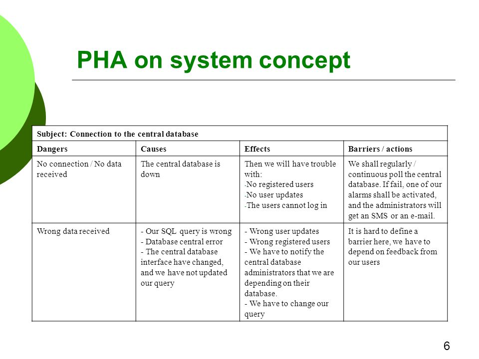 PHA on system concept Subject: Connection to the central database DangersCausesEffectsBarriers / actions No connection / No data received The central database is down Then we will have trouble with: - No registered users - No user updates - The users cannot log in We shall regularly / continuous poll the central database.