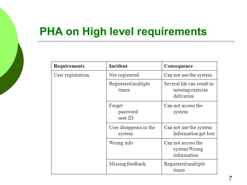 PHA on High level requirements RequirementsIncidentConsequence User registrationNot registeredCan not use the system Registered multiple times Several Ids can result in missing exercise deliveries Forget - password - user ID Can not access the system User disappears in the system Can not use the system Information get lost Wrong infoCan not access the system Wrong information Missing feedbackRegistered multiple times 7