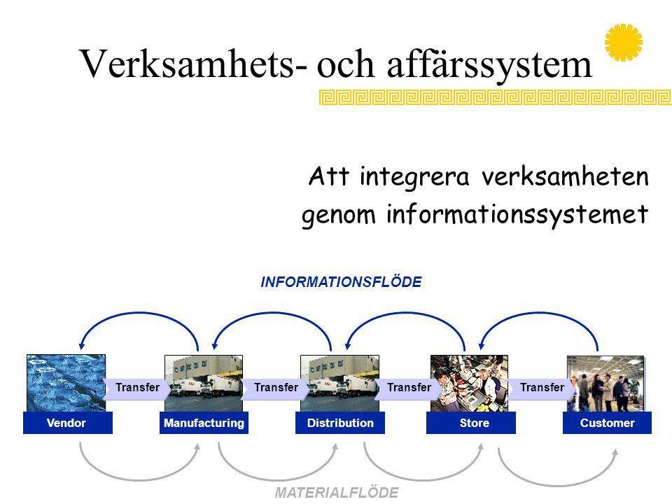 Verksamhets- och affärssystem Att integrera verksamheten genom informationssystemet INFORMATIONSFLÖDE MATERIALFLÖDE Transfer CustomerVendorManufacturingDistributionStore