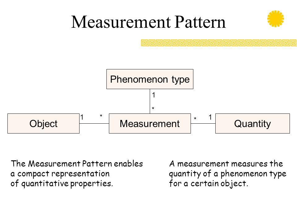 Measurement Pattern Phenomenon type MeasurementObjectQuantity 1 * * * 11 The Measurement Pattern enables a compact representation of quantitative properties.