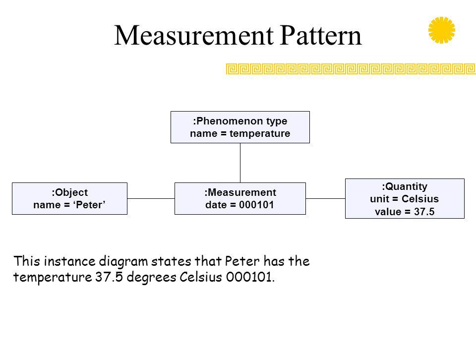 Measurement Pattern :Phenomenon type name = temperature :Measurement date = 000101 :Object name = 'Peter' :Quantity unit = Celsius value = 37.5 This instance diagram states that Peter has the temperature 37.5 degrees Celsius 000101.