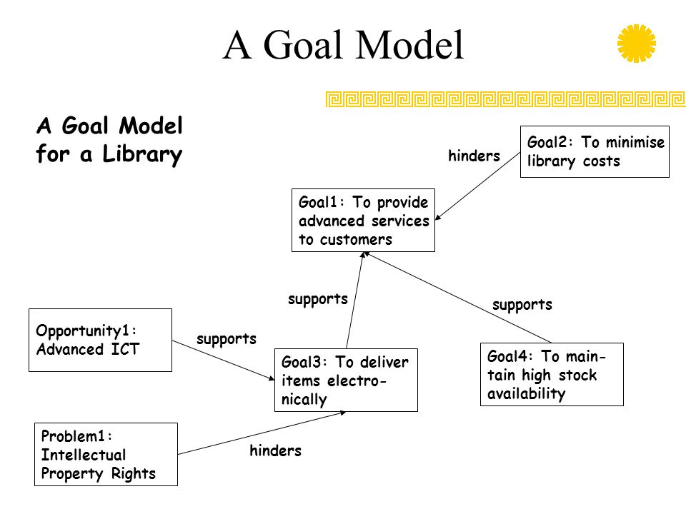 A Goal Model Goal2: To minimise library costs Goal1: To provide advanced services to customers Goal3: To deliver items electro- nically Goal4: To main- tain high stock availability Opportunity1: Advanced ICT Problem1: Intellectual Property Rights A Goal Model for a Library supports hinders