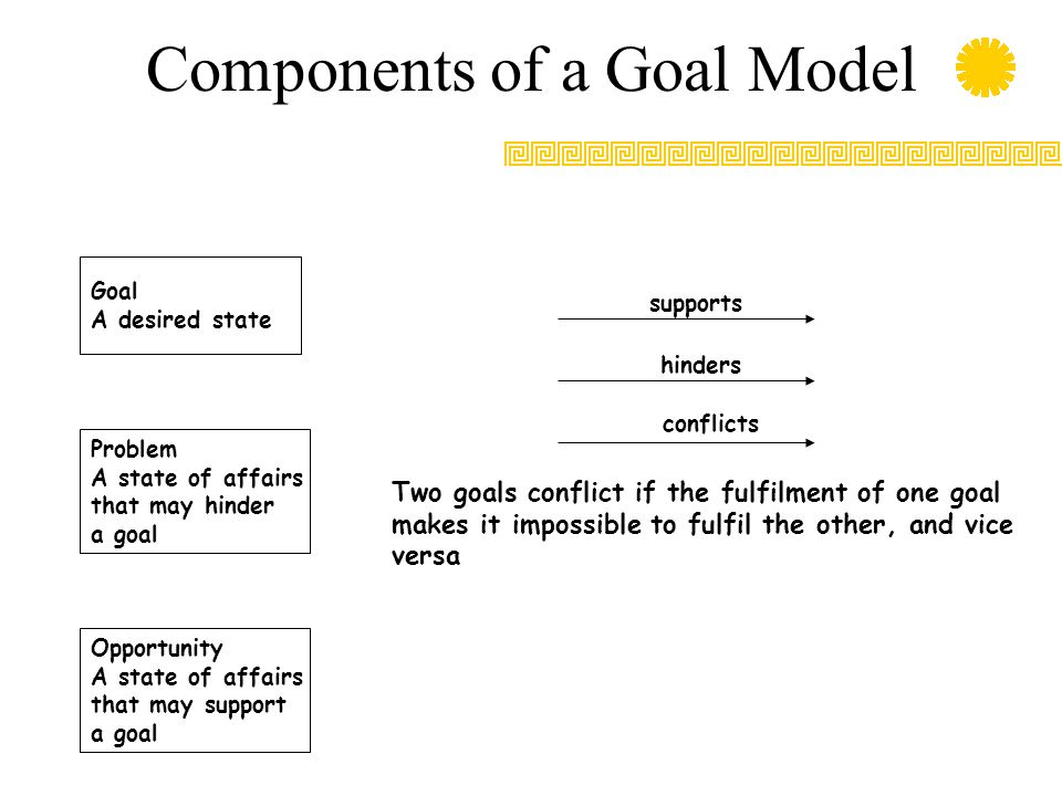 Components of a Goal Model Goal A desired state Problem A state of affairs that may hinder a goal Opportunity A state of affairs that may support a goal supports hinders conflicts Two goals conflict if the fulfilment of one goal makes it impossible to fulfil the other, and vice versa