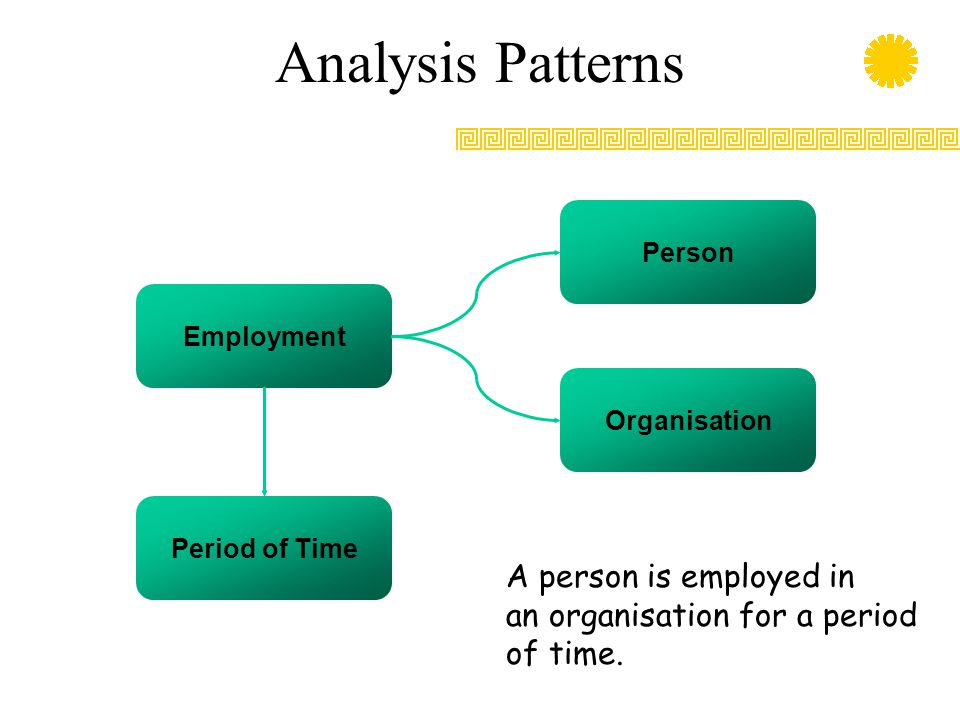 Analysis Patterns Employment Period of Time Organisation Person A person is employed in an organisation for a period of time.