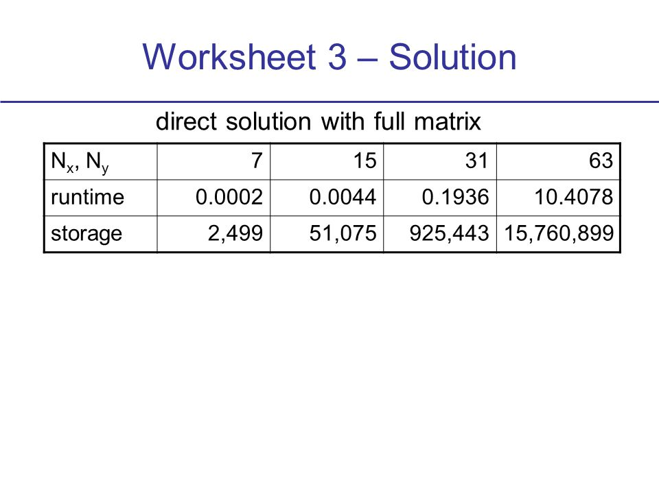 Worksheet 3 – Solution direct solution with full matrix N x, N y 7153163 runtime0.00020.00440.193610.4078 storage2,49951,075925,44315,760,899