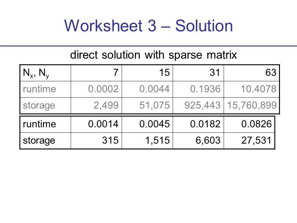 Worksheet 3 – Solution direct solution with sparse matrix runtime0.00140.00450.01820.0826 storage3151,5156,60327,531 N x, N y 7153163 runtime0.00020.00440.193610.4078 storage2,49951,075925,44315,760,899