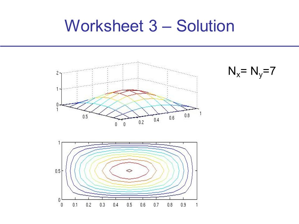 Worksheet 3 – Solution N x = N y =15