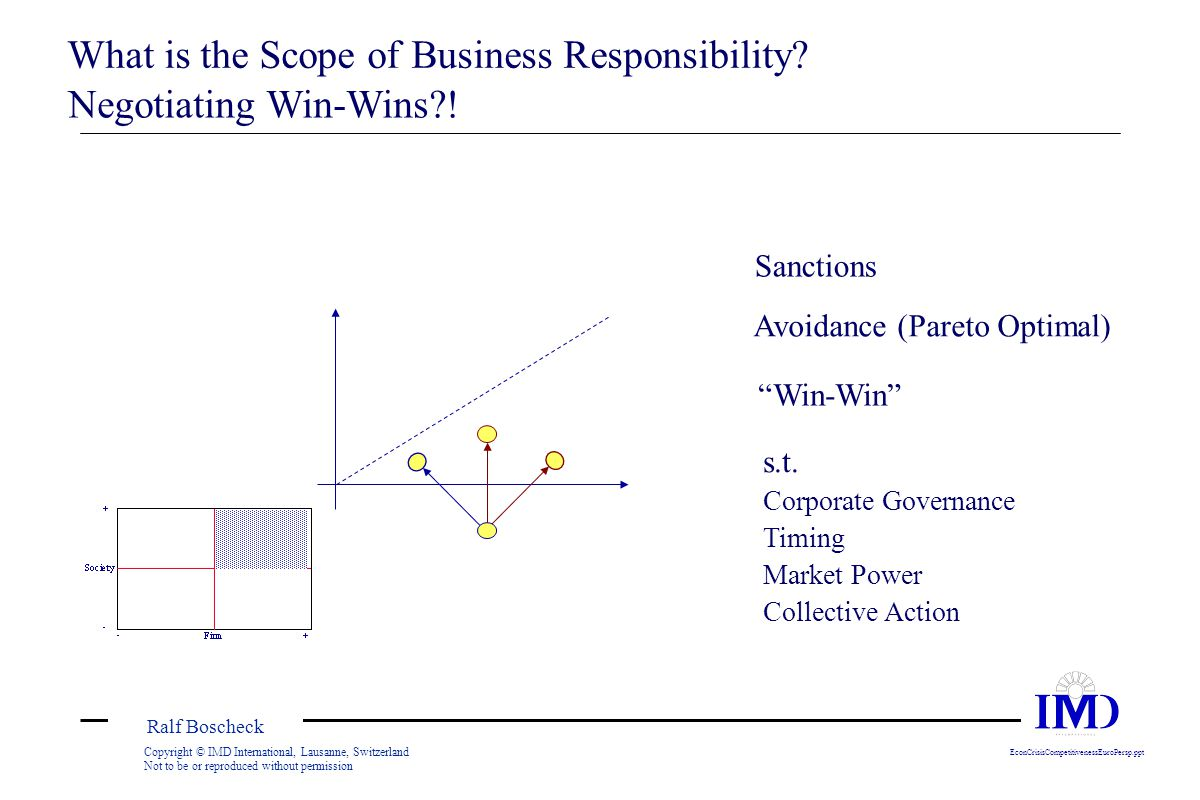 Ralf Boscheck Copyright © IMD International, Lausanne, Switzerland Not to be or reproduced without permission EconCrisisCompetitivenessEuroPersp.ppt What is the Scope of Business Responsibility.