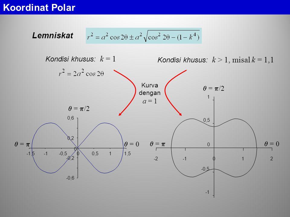 Koordinat Polar Lemniskat Kondisi khusus: k = 1  = 0  =   =  /2 -0,6 -0,2 0 0,2 0,6 -1,5-0,500,511,5 Kondisi khusus: k > 1, misal k = 1,1  = 0  =   =  /2 -0,5 0 0,5 1 -2012 Kurva dengan a = 1