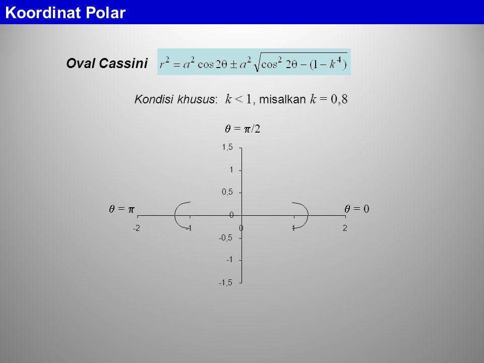Oval Cassini Kondisi khusus: k < 1, misalkan k = 0,8  = 0  =   =  /2 -1,5 -0,5 0 0,5 1 1,5 -2012 Koordinat Polar