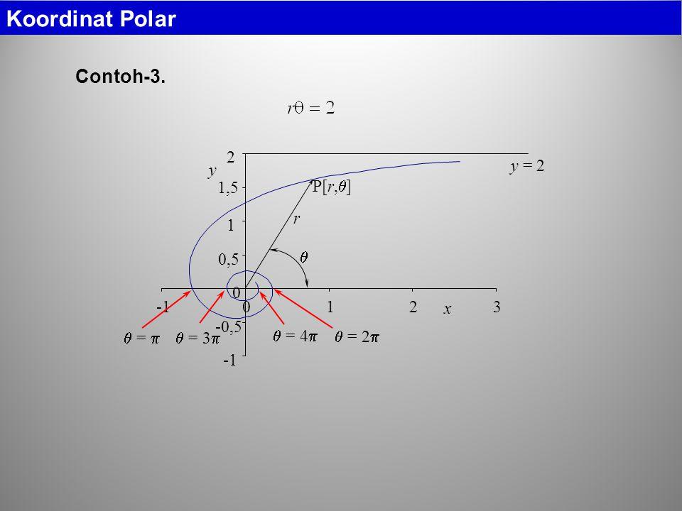 -0,5 0 0,5 1 1,5 2 0123 x y  =   = 2   = 3   = 4  r  P[r,  ] y = 2 Contoh-3.