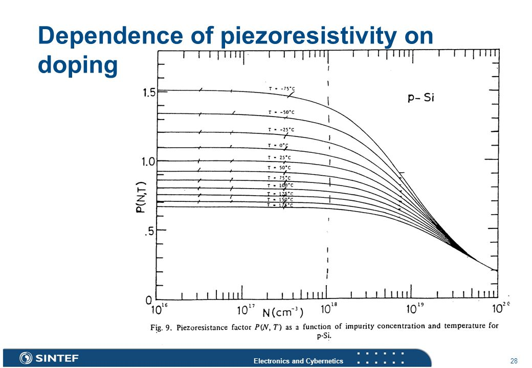 Electronics and Cybernetics 28 Dependence of piezoresistivity on doping