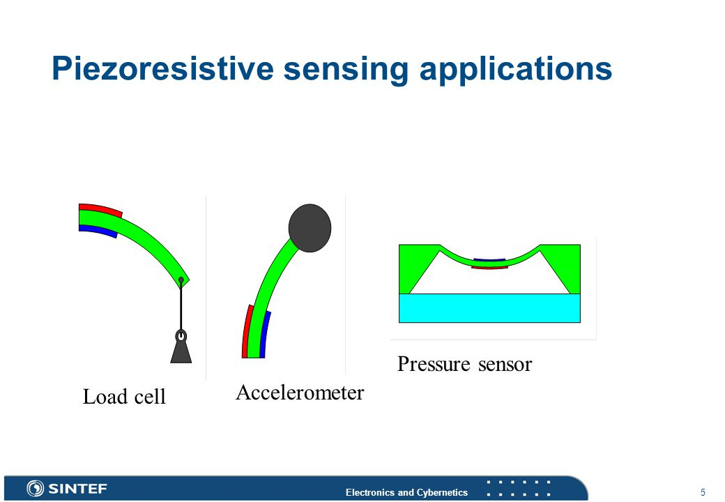 Electronics and Cybernetics 5 Piezoresistive sensing applications Load cell Accelerometer Pressure sensor