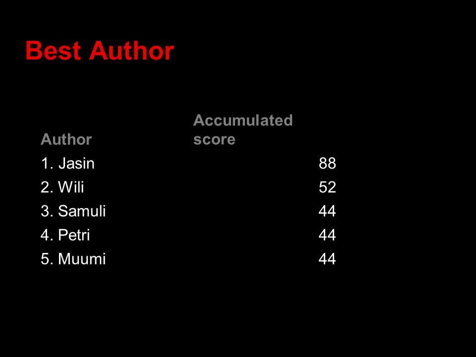 Best Author Author Accumulated score 1.Jasin88 2. Wili52 3. Samuli44 4. Petri44 5. Muumi44