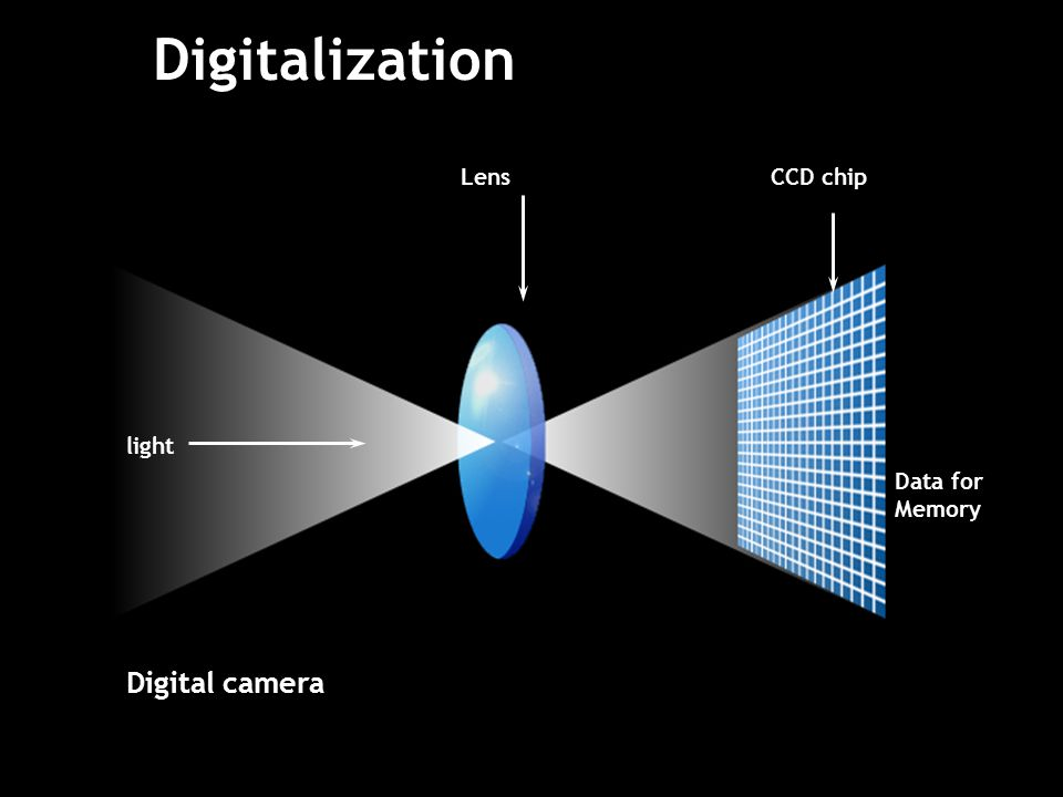 Digitalization Digital camera CCD chipLens light Data for Memory