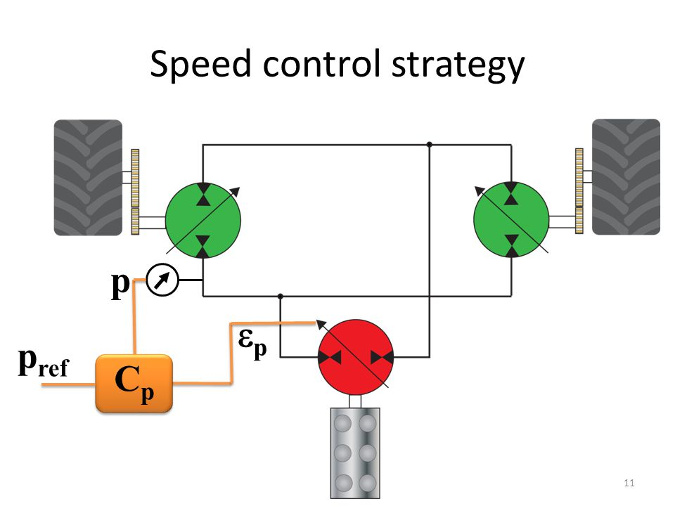 CpCp pp p ref p Speed control strategy 11