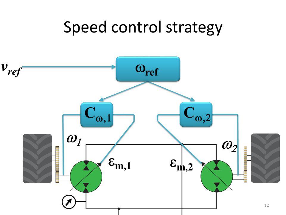 Speed control strategy  ref C    m,1 C    m,2 v ref 12