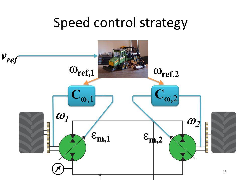 Speed control strategy  m,1 C   C    ref Kinematic model  ref,2  ref,1  m,2 v ref 13