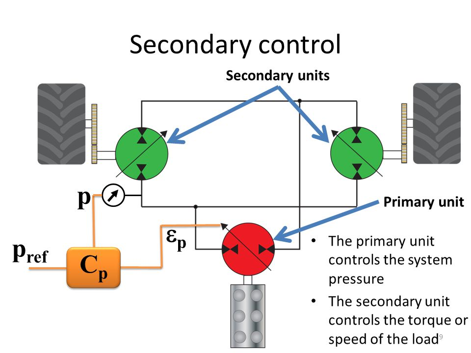 p pp p ref Secondary control CpCp Primary unit Secondary units The primary unit controls the system pressure The secondary unit controls the torque or speed of the load 9