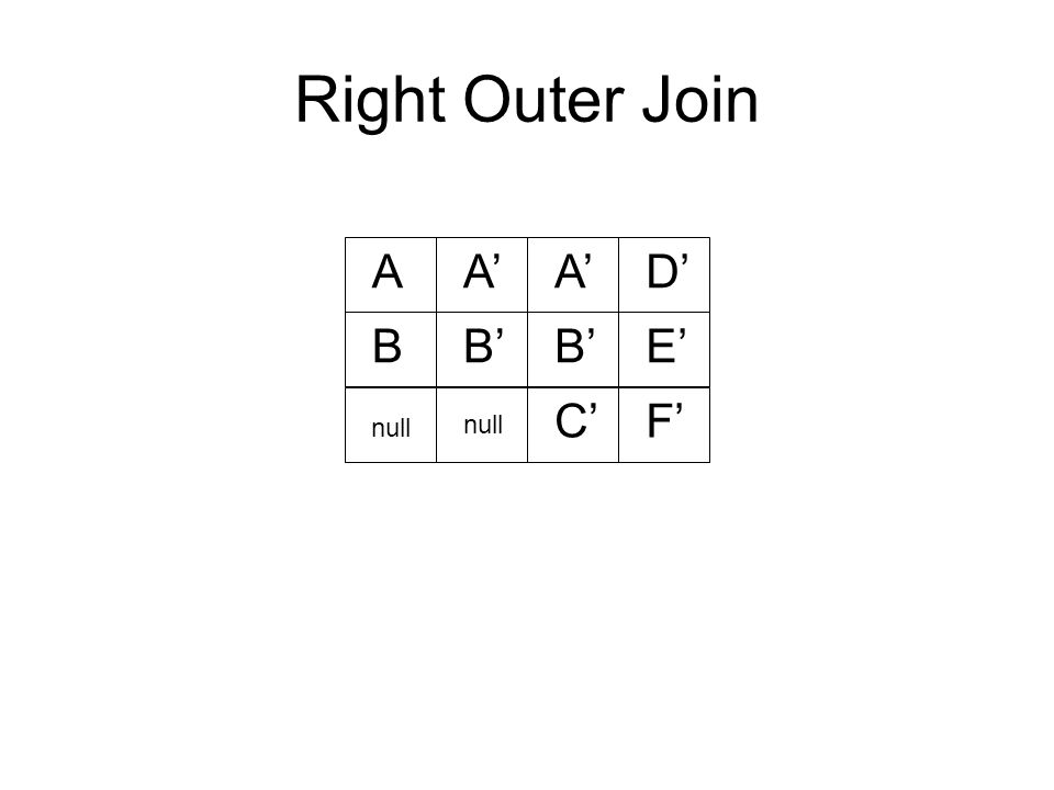 Right Outer Join AA' D' BB' E' C'F' null