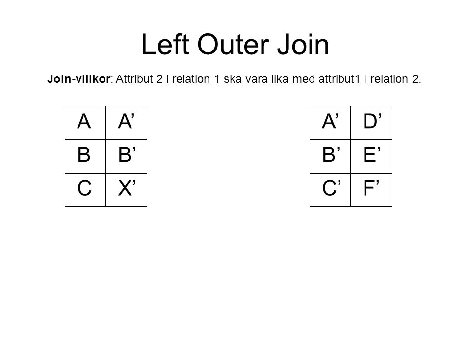 Left Outer Join AA' BB' A'D' B'E' C'F'CX' Join-villkor: Attribut 2 i relation 1 ska vara lika med attribut1 i relation 2.