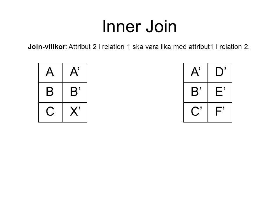 Inner Join AA' BB' A'D' B'E' C'F'CX' Join-villkor: Attribut 2 i relation 1 ska vara lika med attribut1 i relation 2.
