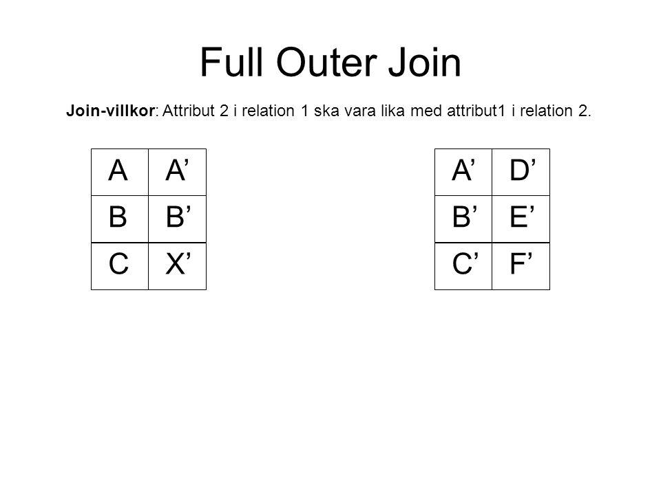 Full Outer Join AA' BB' A'D' B'E' C'F'CX' Join-villkor: Attribut 2 i relation 1 ska vara lika med attribut1 i relation 2.