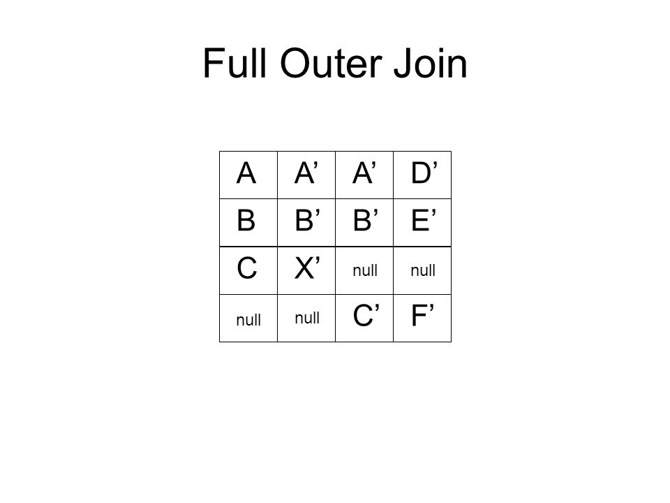 Full Outer Join AA' D' BB' E' CX' null C'F' null