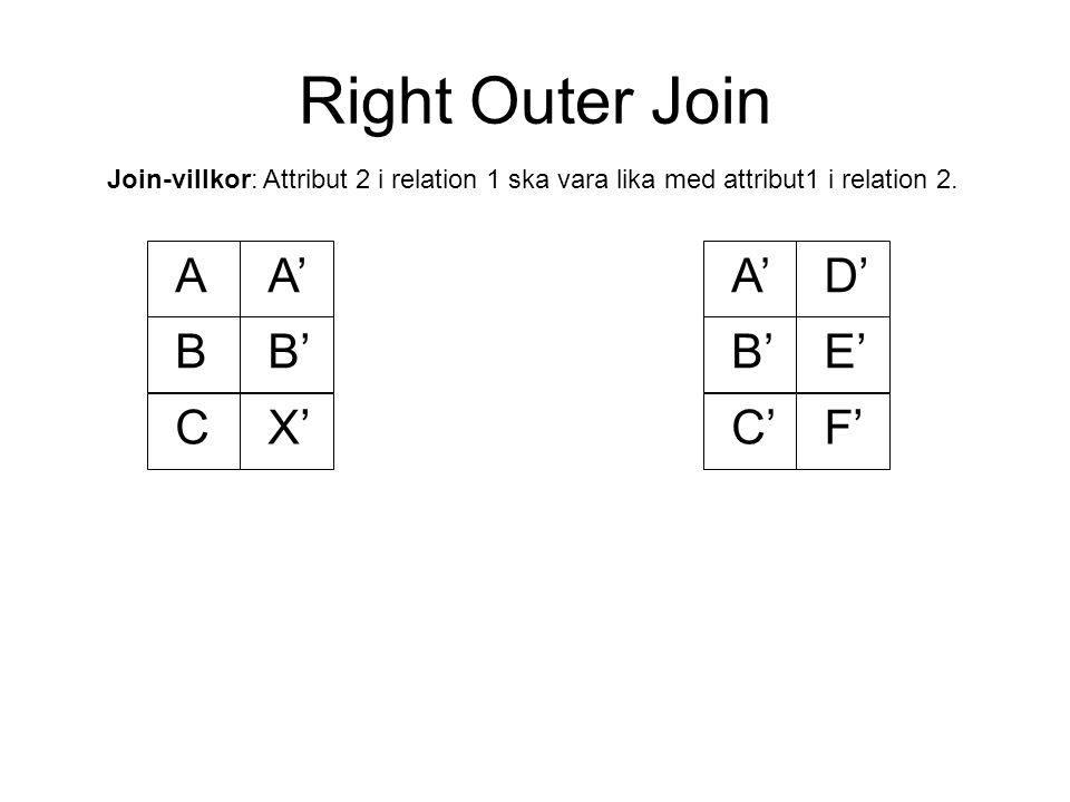 Right Outer Join AA' BB' A'D' B'E' C'F'CX' Join-villkor: Attribut 2 i relation 1 ska vara lika med attribut1 i relation 2.