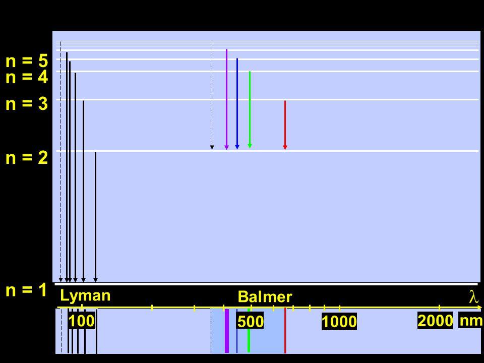 100 n = 1 n = 2 n = 3 n = 4 n = 5 2000 1000500 nm 100 500 Lyman Balmer
