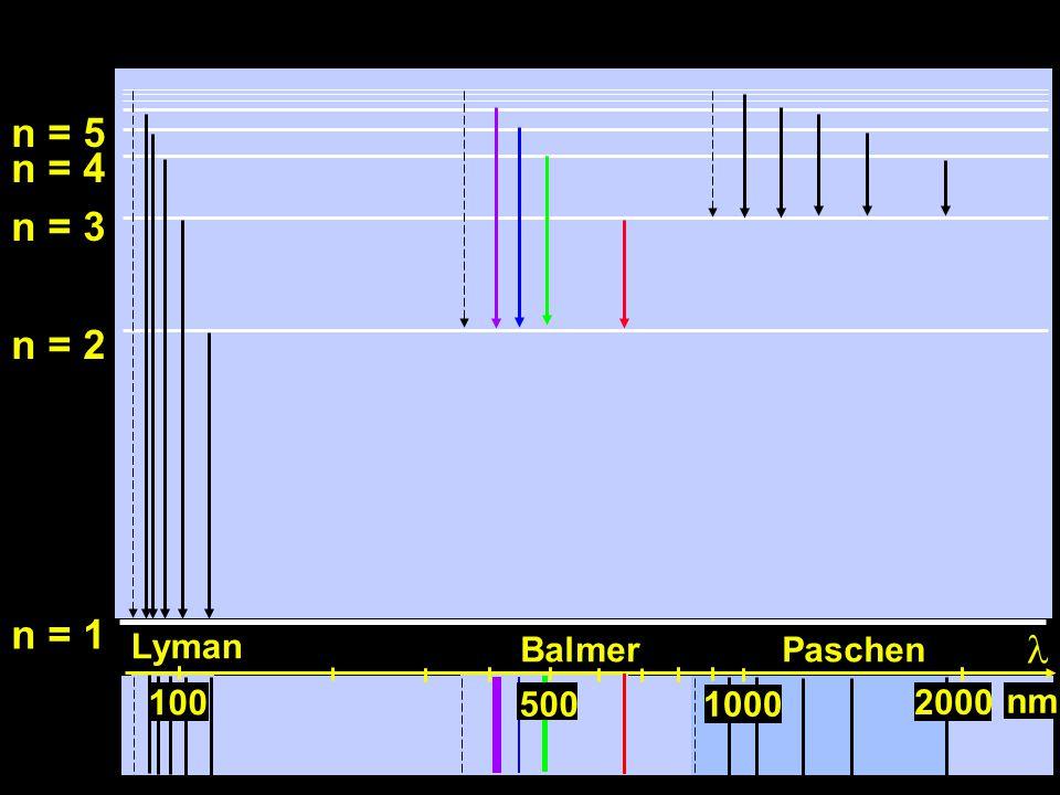 100 n = 1 n = 2 n = 3 n = 4 n = 5 1000500 nm 100 5001000 2000 Lyman BalmerPaschen