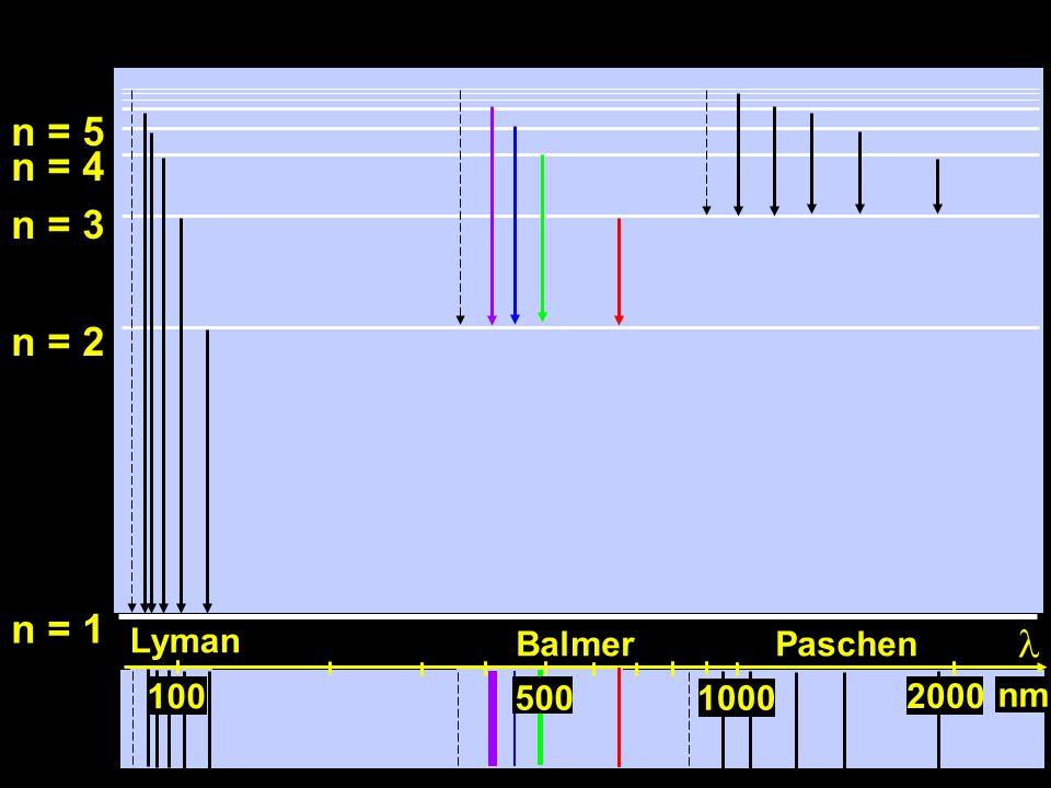 100 n = 1 n = 2 n = 3 n = 4 n = 5 1000500 nm 100 500 Lyman BalmerPaschen 1000 2000