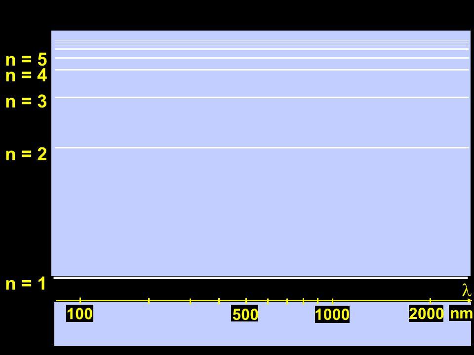 100 n = 1 n = 2 n = 3 n = 4 n = 5 2000 1000500 nm 100 Lyman