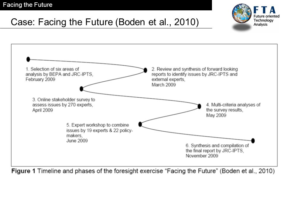 Facing the Future Case: Facing the Future (Boden et al., 2010)