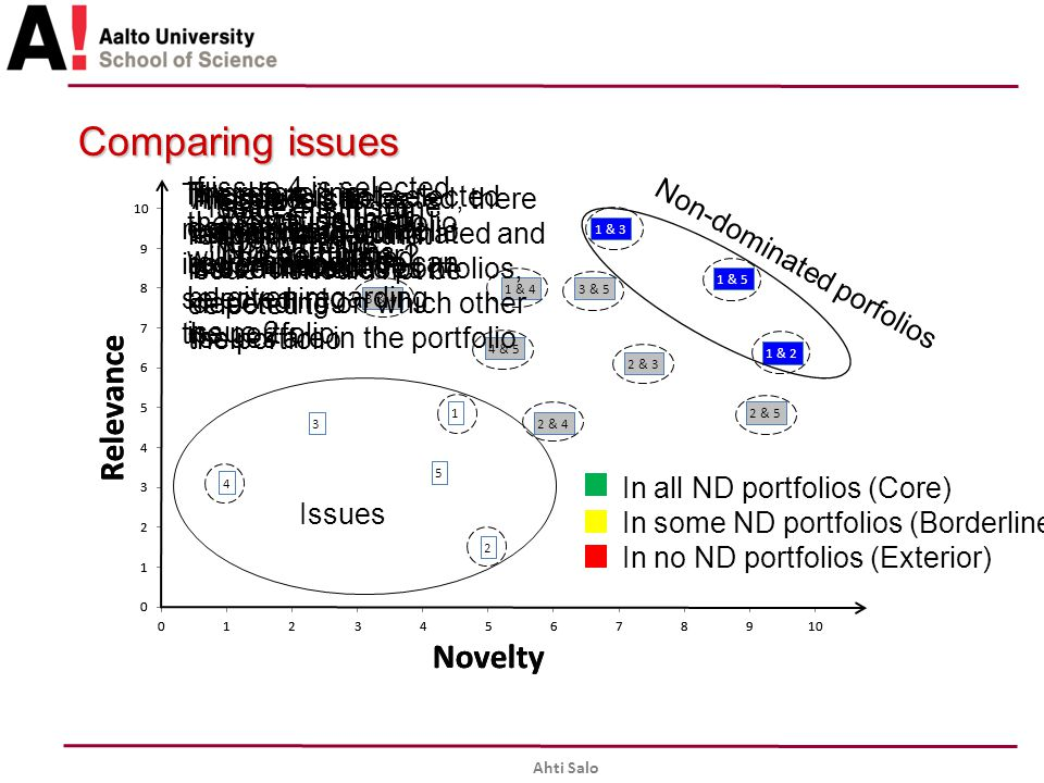 Ahti Salo Comparing issues Issues In all ND portfolios (Core) In some ND portfolios (Borderline) In no ND portfolios (Exterior) Non-dominated porfolios Which issues to pursue further.