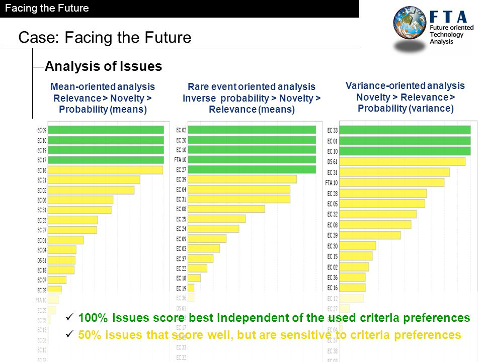 Facing the Future Case: Facing the Future Analysis of Issues Mean-oriented analysis Relevance > Novelty > Probability (means) Variance-oriented analysis Novelty > Relevance > Probability (variance) Rare event oriented analysis Inverse probability > Novelty > Relevance (means) 100% issues score best independent of the used criteria preferences 50% issues that score well, but are sensitive to criteria preferences
