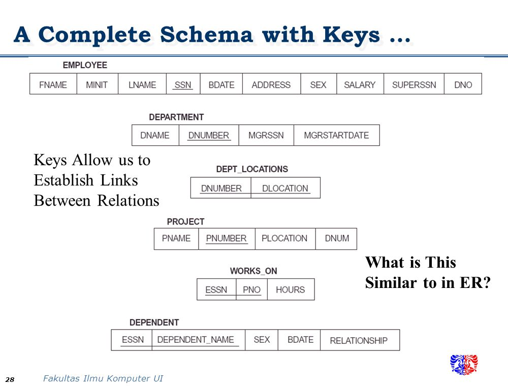 Fakultas Ilmu Komputer UI 28 A Complete Schema with Keys... Keys Allow us to Establish Links Between Relations What is This Similar to in ER?