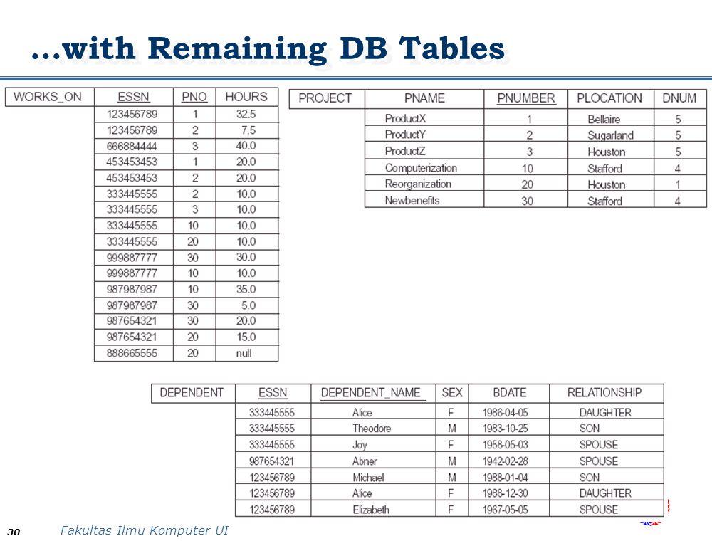 Fakultas Ilmu Komputer UI 30 …with Remaining DB Tables