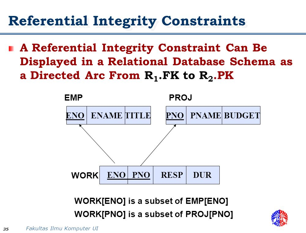 Fakultas Ilmu Komputer UI 35 ENO ENAME TITLE ENO PNO RESP DUR PNO PNAME BUDGET WORK EMPPROJ WORK[ENO] is a subset of EMP[ENO] WORK[PNO] is a subset of PROJ[PNO] Referential Integrity Constraints A Referential Integrity Constraint Can Be Displayed in a Relational Database Schema as a Directed Arc From R 1.FK to R 2.PK