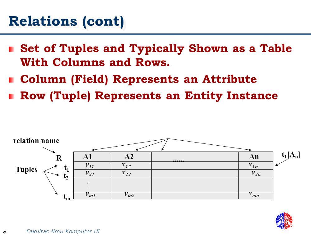 Fakultas Ilmu Komputer UI 35 ENO ENAME TITLE ENO PNO RESP DUR PNO PNAME BUDGET WORK EMPPROJ WORK[ENO] is a subset of EMP[ENO] WORK[PNO] is a subset of PROJ[PNO] Referential Integrity Constraints A Referential Integrity Constraint Can Be Displayed in a Relational Database Schema as a Directed Arc From R 1.FK to R 2.PK