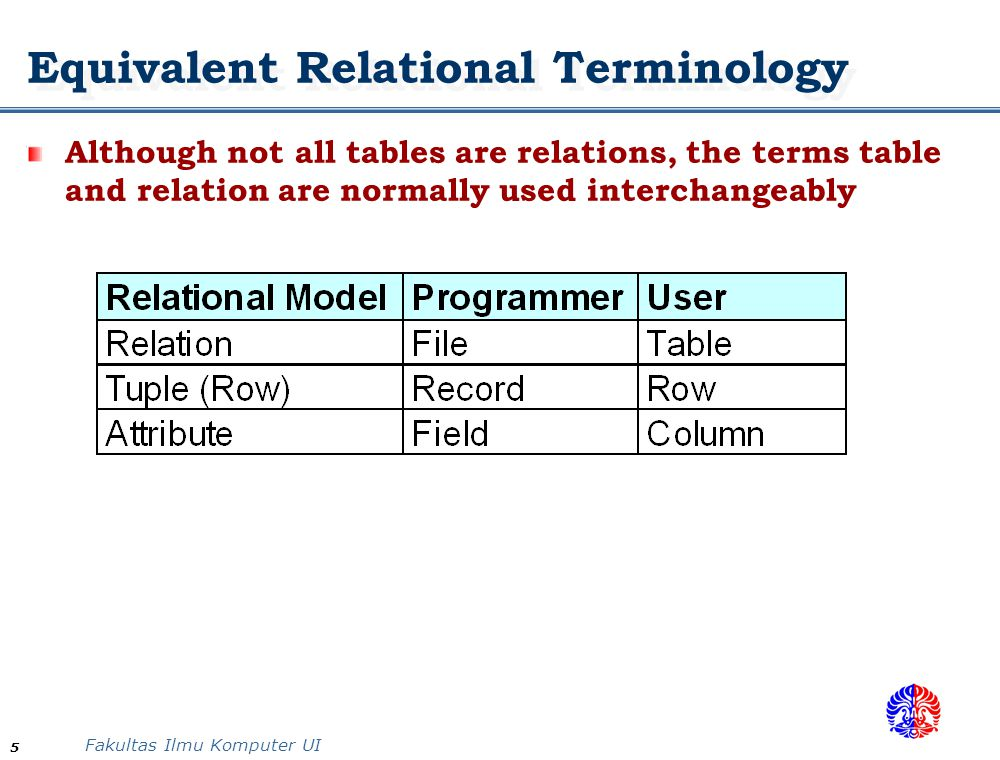 Fakultas Ilmu Komputer UI 5 Equivalent Relational Terminology Although not all tables are relations, the terms table and relation are normally used in